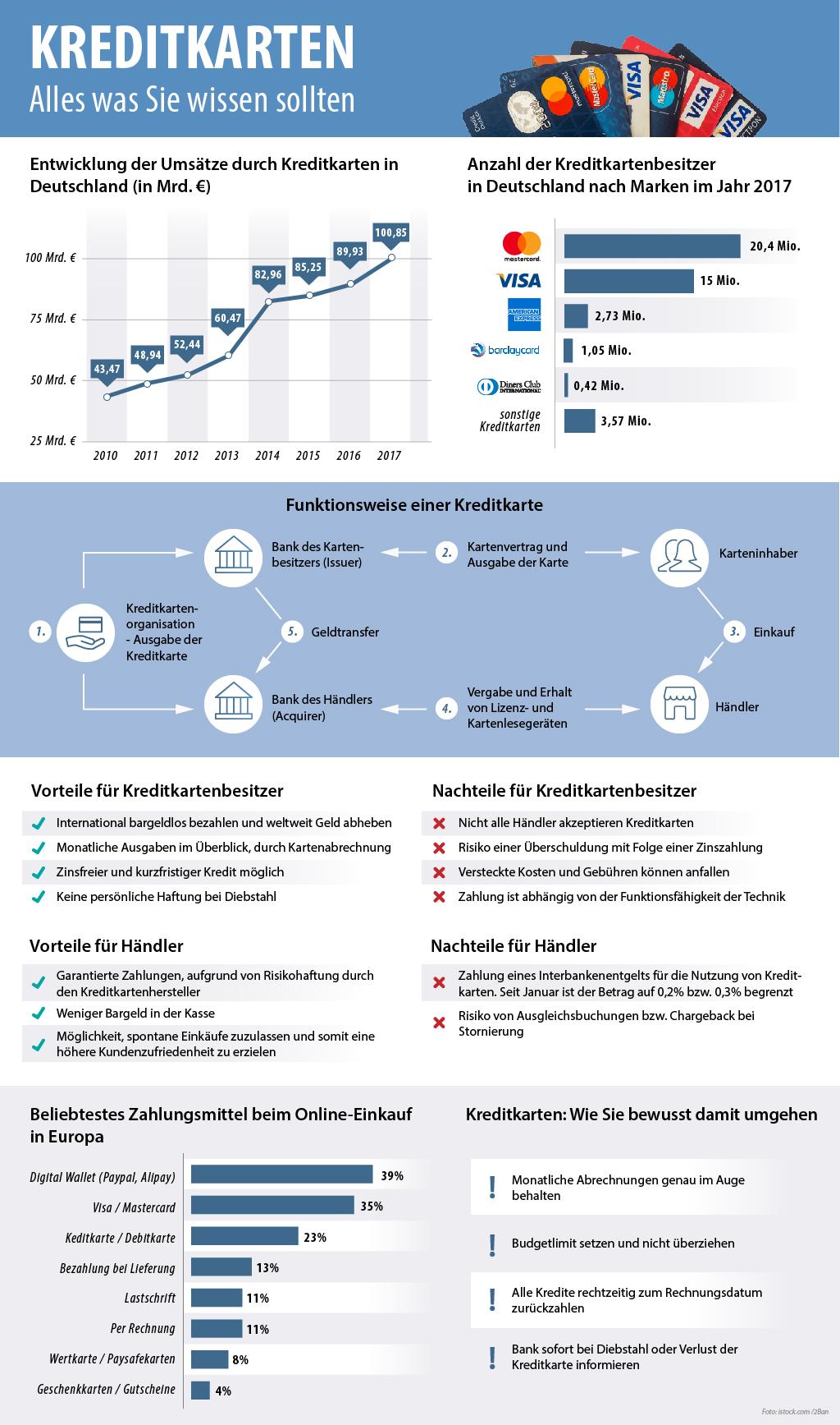 Infografik von smava zum Thema Kreditkarten in Deutschland